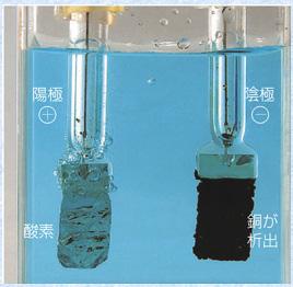 分解 電気 銅 硫酸 水溶液
