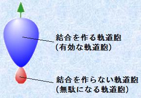 混成 軌道 アンモニア