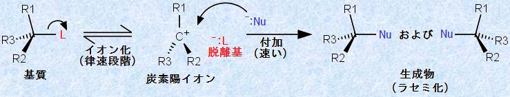 有機反応機構(求核置換反応と脱...