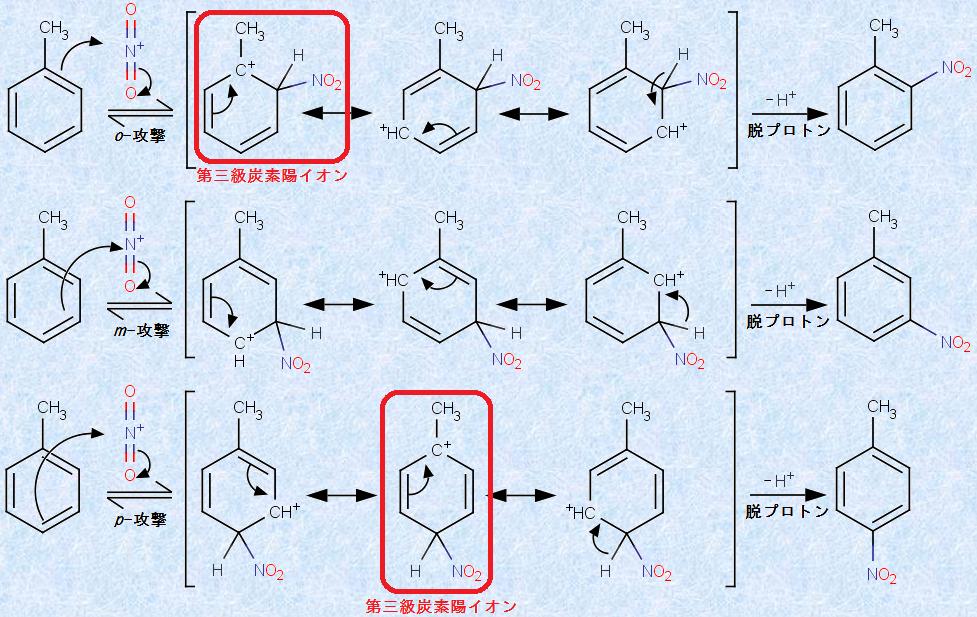 有機反応機構(芳香族求電子置換反応)